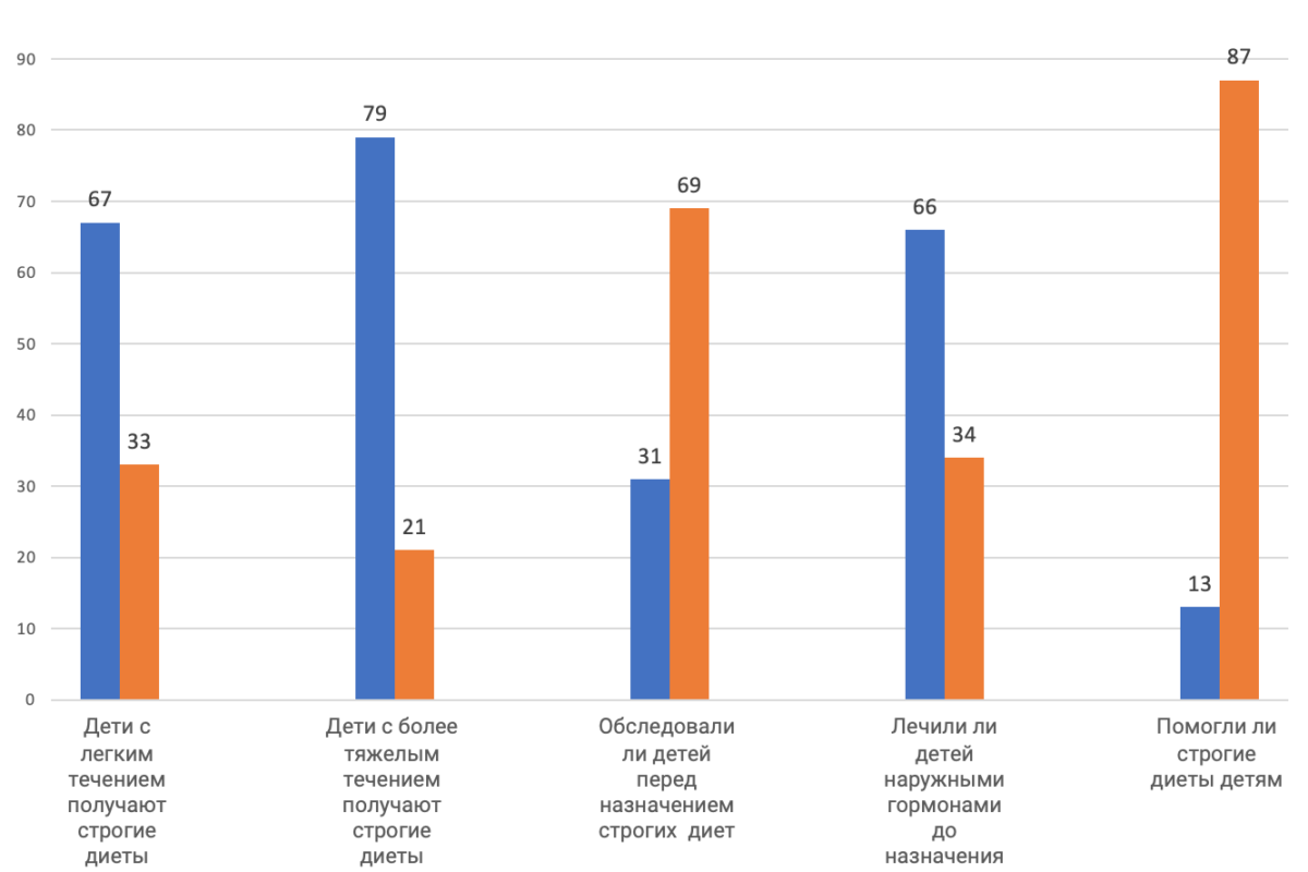 """Результаты моего опроса в Инстаграм """"Дети первого года жизни с АД и строгие диеты"""""""